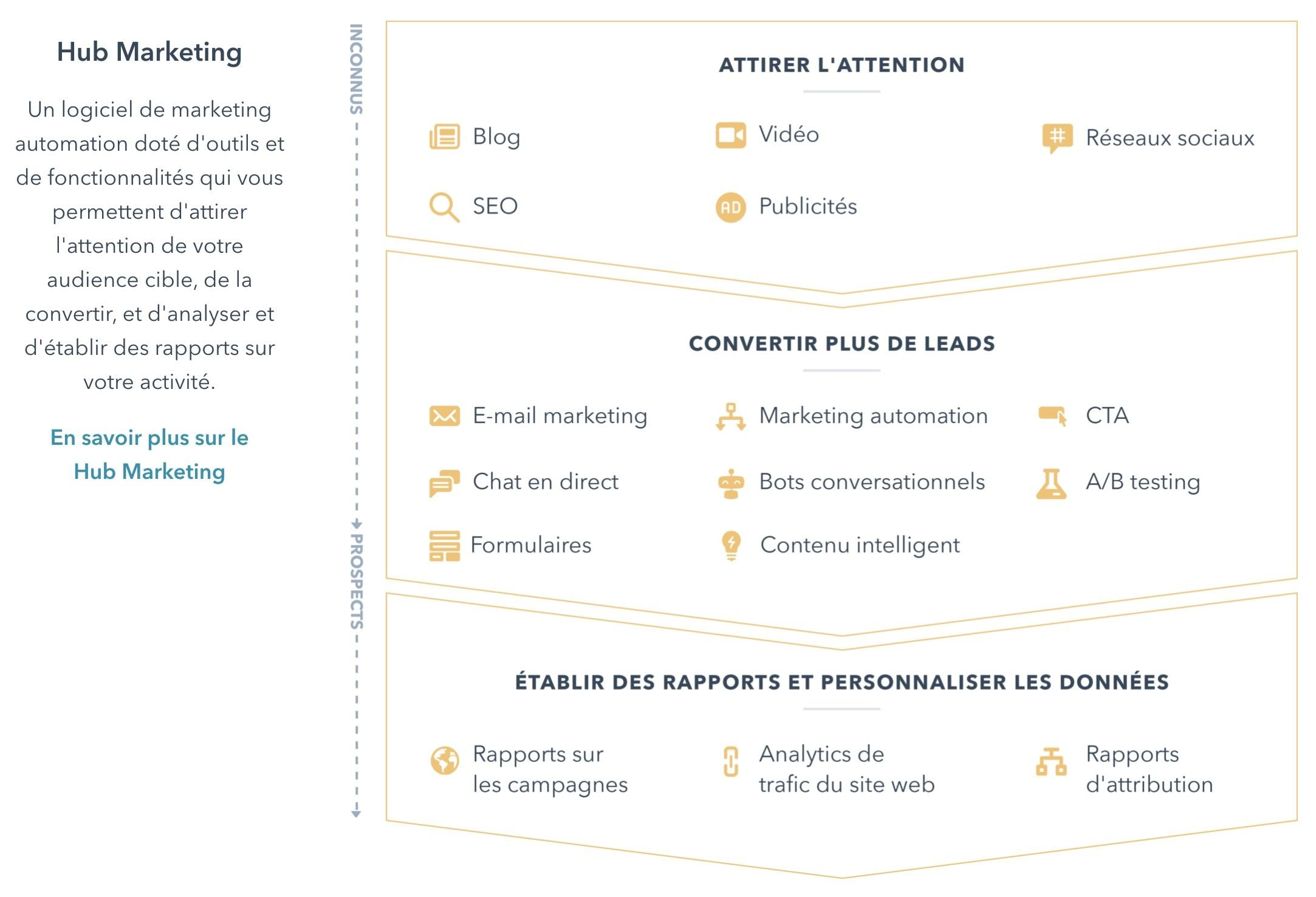 hubspot marketing fonctionnalites